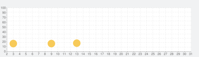 Stormbound: Kingdom Warsの話題指数グラフ(10月31日(土))