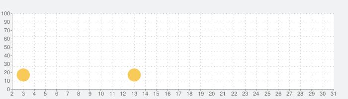 ファリスタズ 猫カフェの話題指数グラフ(10月31日(土))