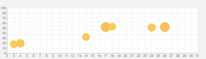 Photo Exif Editor Proの話題指数グラフ(10月31日(土))