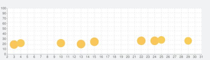 会社バックれる!3 -脱出ゲームの話題指数グラフ(7月31日(土))