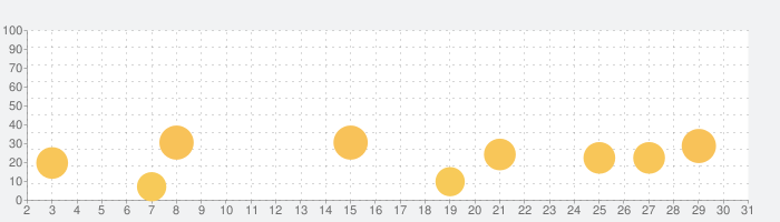 AVG モバイル セキュリティの話題指数グラフ(10月31日(土))