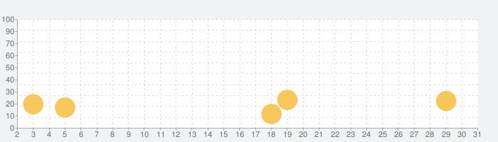 ガイラルディア幻想3の話題指数グラフ(5月31日(日))