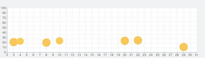 アイデル ヒーローズ~Idle Heroes~の話題指数グラフ(5月31日(日))