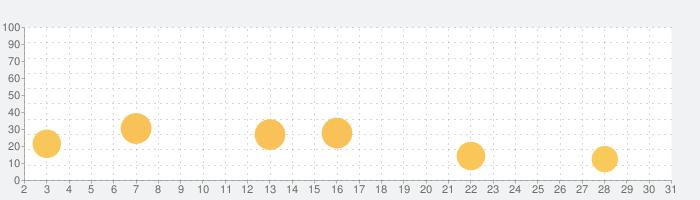 講座受け放題の資格学習アプリ|オンスク.JPの話題指数グラフ(7月31日(土))