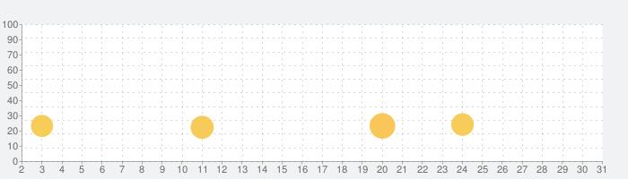 アイドルTiktoker:フォロワーを取得し、Tikの大物になりますの話題指数グラフ(7月31日(土))