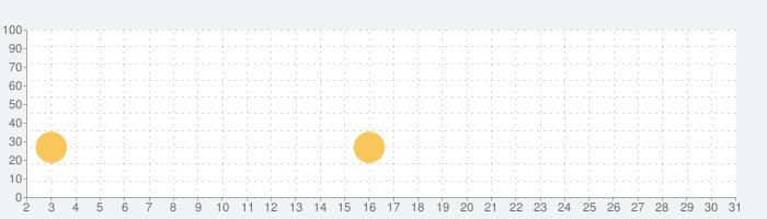 LEGO® Towerの話題指数グラフ(10月31日(土))