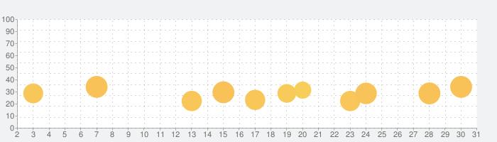 Twitchの話題指数グラフ(5月31日(日))