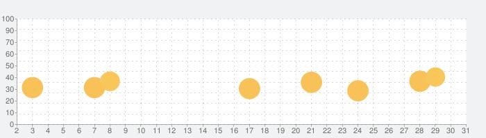 かいものだいすき-BabyBusの話題指数グラフ(7月31日(土))
