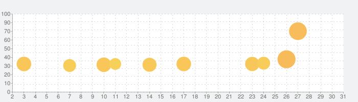 超次元彼女: 神姫放置の幻想楽園の話題指数グラフ(5月31日(日))
