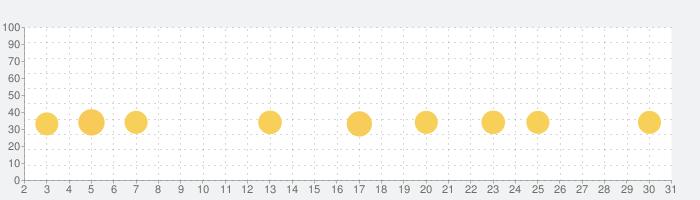 バイクレース  レースゲーム (Bike Race)の話題指数グラフ(3月31日(火))