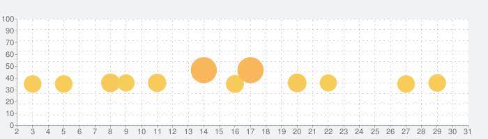 クッキングママ お料理しましょ!の話題指数グラフ(3月31日(火))