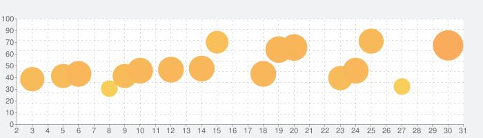 Monument Valley 2の話題指数グラフ(5月31日(日))