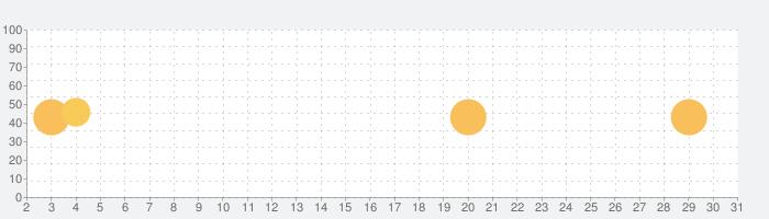 CamToPlan PROの話題指数グラフ(10月31日(土))