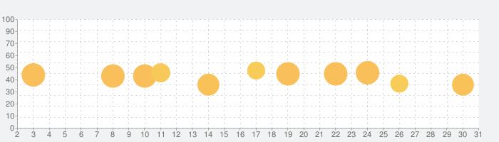 Sleipnir Mobile Black Editionの話題指数グラフ(10月31日(土))