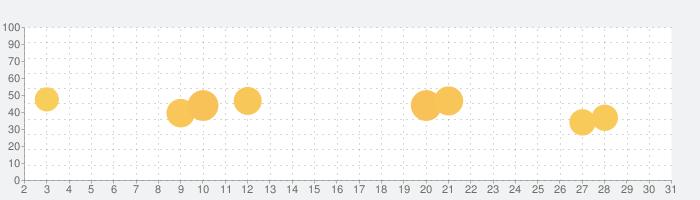 FRep Unlock Keyの話題指数グラフ(7月31日(土))