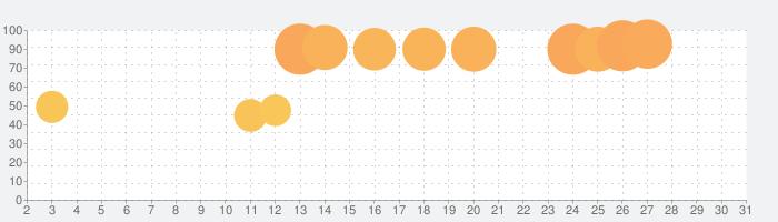 ハイレゾ再生に最適な音楽プレイヤーアプリ[NePLAYER]の話題指数グラフ(5月31日(日))