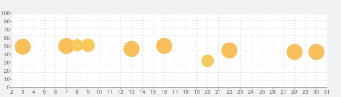 Pinso:ポスター、ポストカード、招待状のデザインの話題指数グラフ(3月31日(火))