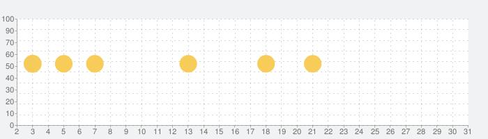 NEXTの話題指数グラフ(7月31日(土))