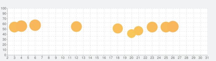 カメラ無音化Pro:サイレントシャッター、カメラをミュートの話題指数グラフ(7月31日(土))