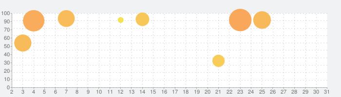 魔女の泉の話題指数グラフ(7月31日(土))