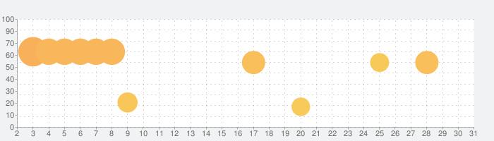 オフトレカメラの話題指数グラフ(7月31日(土))