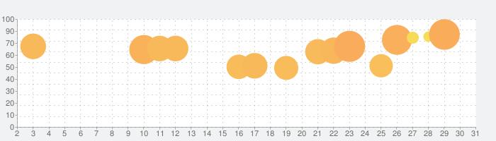 スタックボールの話題指数グラフ(5月31日(日))