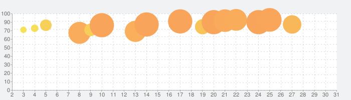 60 Seconds! Atomic Adventureの話題指数グラフ(5月31日(日))