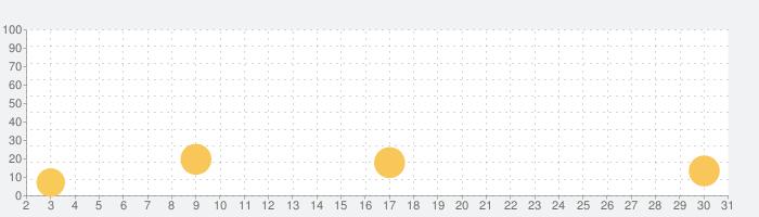 三国殺mobileの話題指数グラフ(7月31日(土))