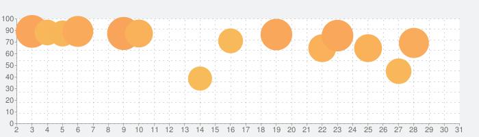 三國志Ⅴの話題指数グラフ(5月31日(日))
