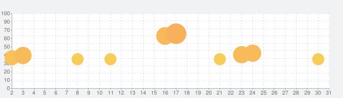 マージドラゴン (Merge Dragons!)の話題指数グラフ(5月31日(日))