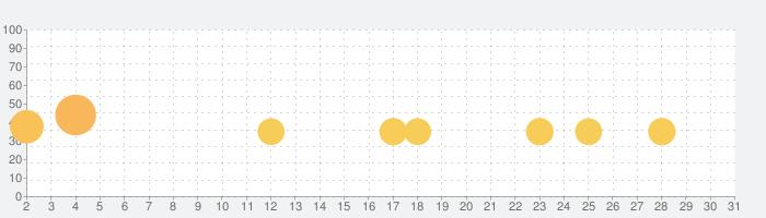 最強の脳トレの話題指数グラフ(5月31日(日))