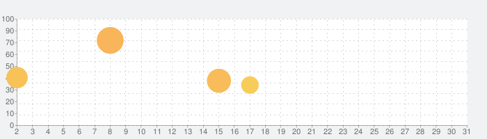 Chameleon Runの話題指数グラフ(5月31日(日))