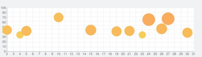 Geometry Dashの話題指数グラフ(3月31日(火))