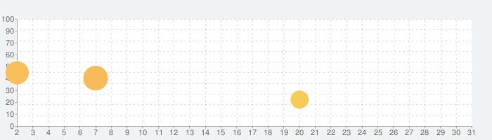 脱出ゲーム 四季折々の話題指数グラフ(3月31日(火))