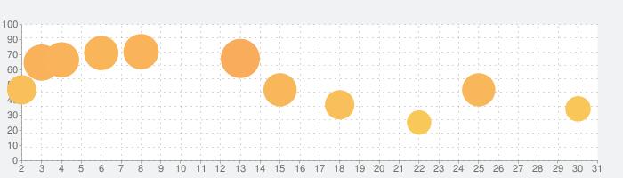 Terraforming Marsの話題指数グラフ(7月31日(土))