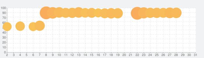 キャンディークラッシュソーダの話題指数グラフ(7月31日(土))