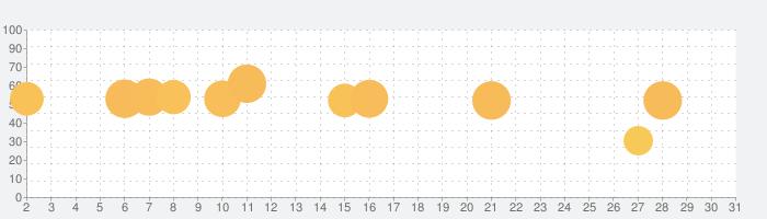 戦国炎舞 -KIZNA-の話題指数グラフ(3月31日(火))