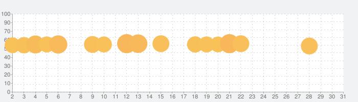 ブロック・クラフト 無料街づくりシミュレーションゲームの話題指数グラフ(5月31日(日))