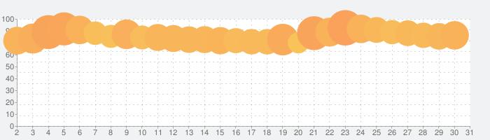 ZOZOTOWN ファッション通販の話題指数グラフ(3月31日(火))