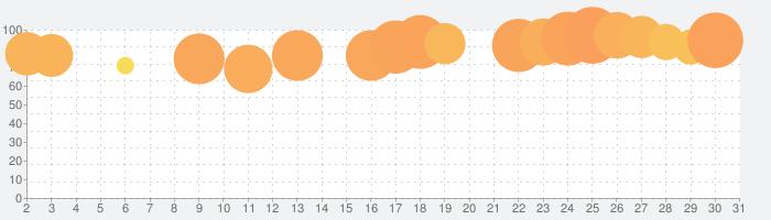 悪魔城ドラキュラX 月下の夜想曲の話題指数グラフ(5月31日(日))