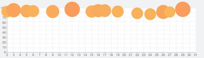 蒼藍の誓い - ブルーオースの話題指数グラフ(5月31日(日))