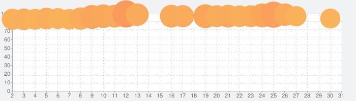 ディズニー ツイステッドワンダーランドの話題指数グラフ(5月31日(日))