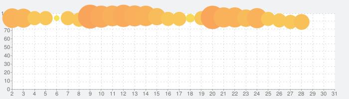 うたわれるもの ロストフラグの話題指数グラフ(7月31日(土))