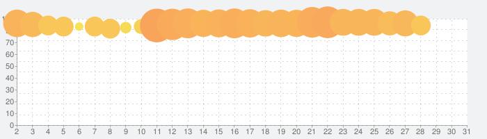 ONE PIECE トレジャークルーズの話題指数グラフ(7月31日(土))