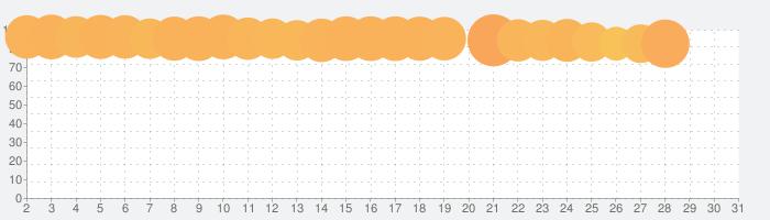 Amazon Music:新しい音楽やポッドキャストが聴き放題の人気音楽アプリ アマゾンミュージックの話題指数グラフ(7月31日(土))