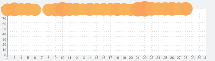 ヒューマン フォール フラットの話題指数グラフ(7月31日(土))