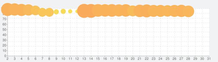 ステラアルカナ 愛の光と運命の絆の話題指数グラフ(5月31日(日))