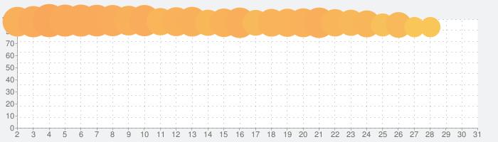 妖怪ウォッチ ぷにぷにの話題指数グラフ(7月31日(土))