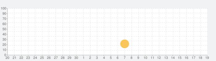 接客英語アプリ〜正しい接客英会話フレーズで集客力アップ!!の話題指数グラフ(10月19日(火))