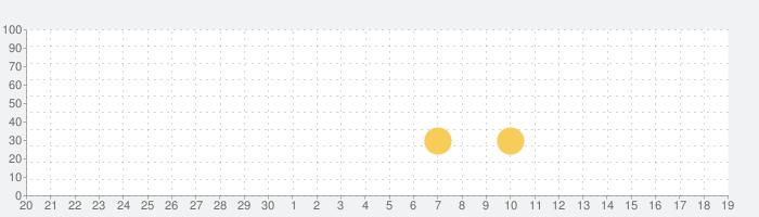 もふもふ!キャラ弁当パズルの話題指数グラフ(5月19日(水))
